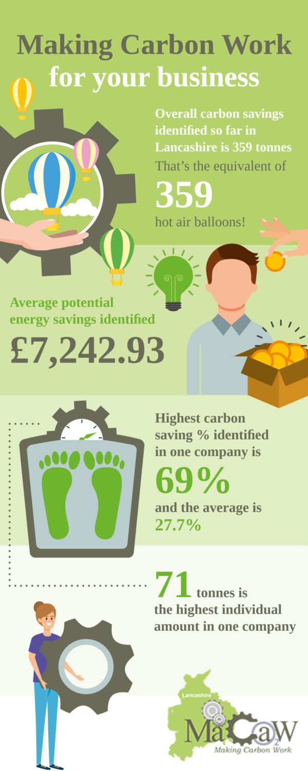 Lancashire businesses getting FREE support to cut carbon